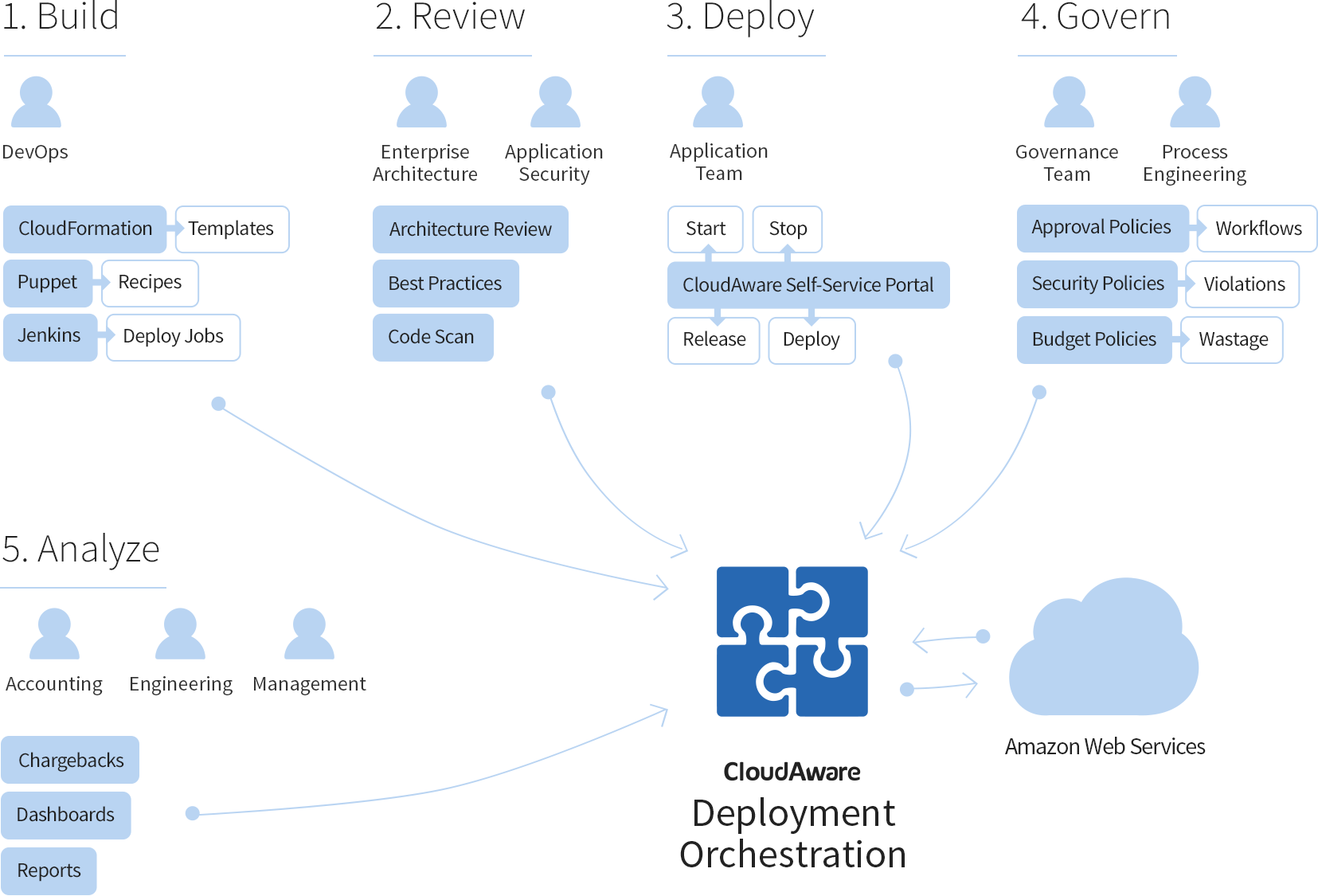 CloudAware Deployment Orchestration diagram